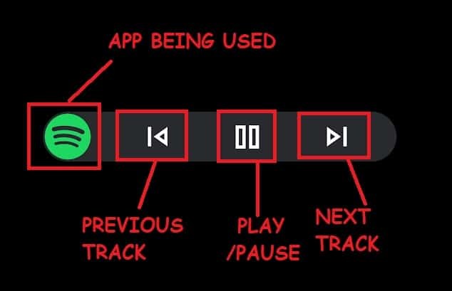 Understanding the Android Auto app screen - Music System